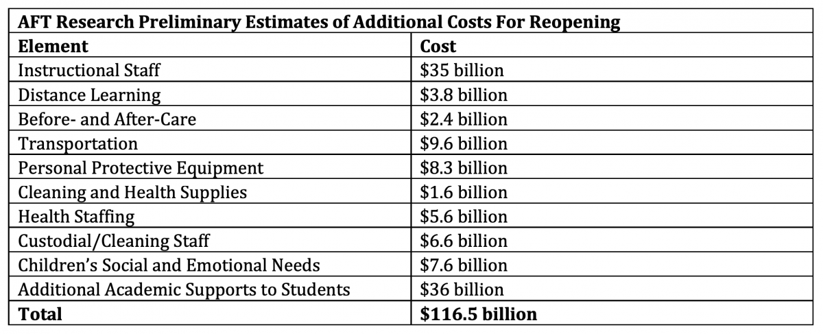 AFT Research Preliminary Estimates of Additional Costs For Reopening