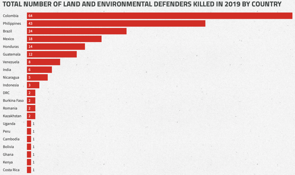 Eco-activists killed in 2019
