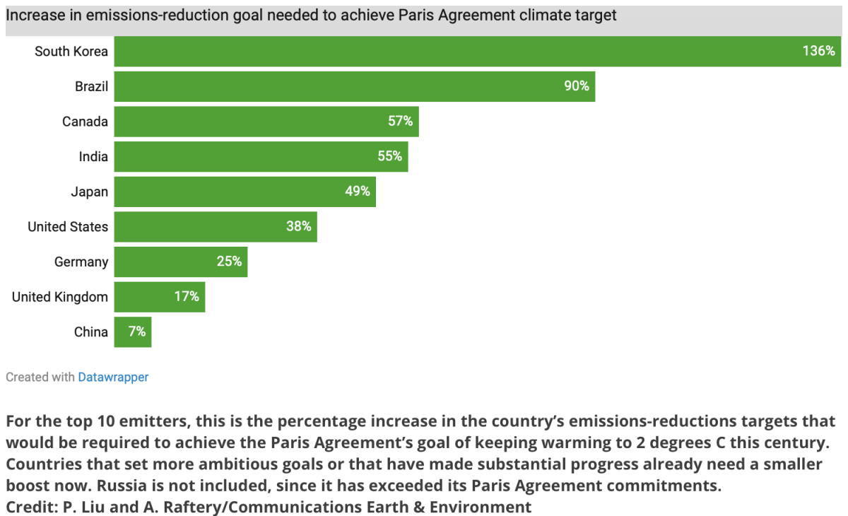 top polluters' pledges