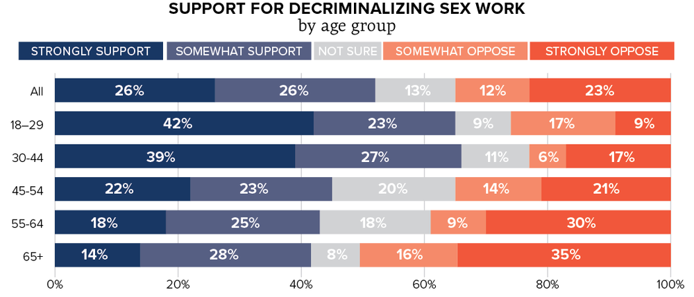 support for decriminalization