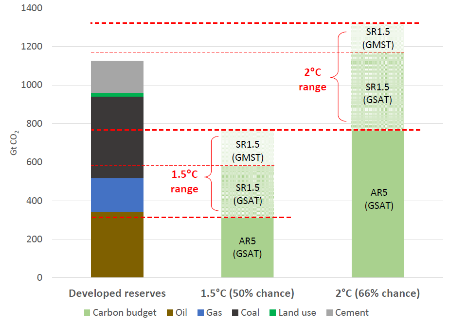 Source: IPCC 5th Assessment Synthesis Report, IPCC Special Report on 1.5 Degrees of Warming, OCI The Sky's Limit report.