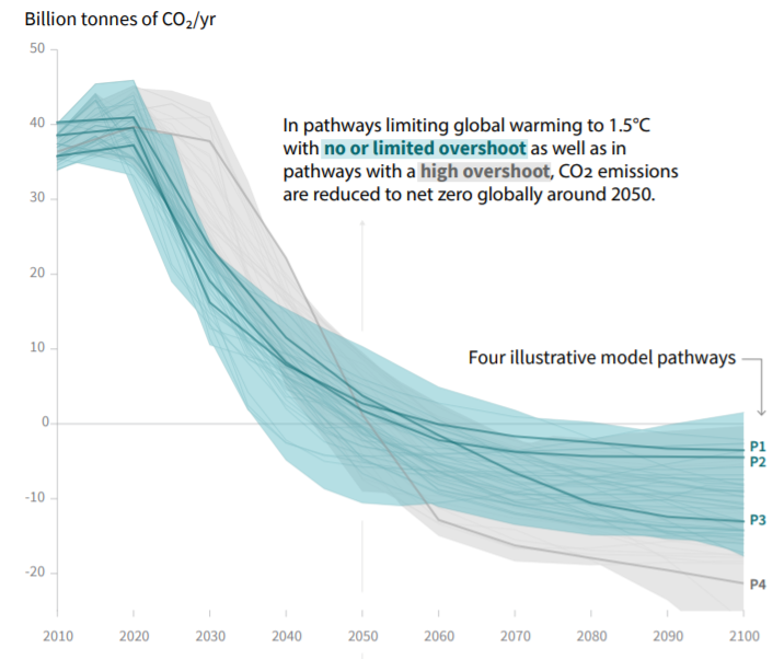 "Source: IPCC, ""Summary for Policymakers"" from the Special Report on Global Warming of 1.5°C, 2018."
