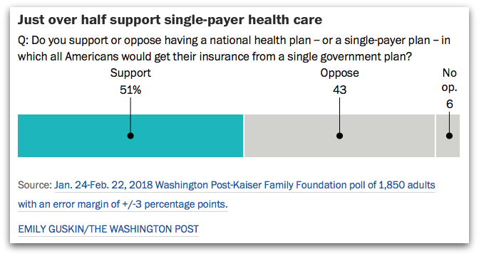 WAPO single-payer results