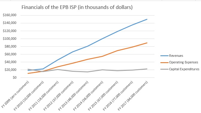 Financial information from EPB Fiber Optics