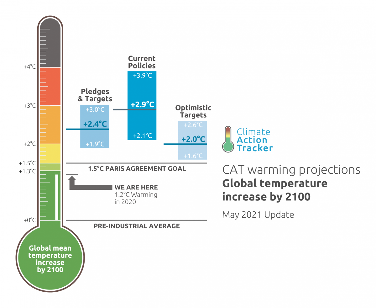 (Image: Climate Action Tracker)