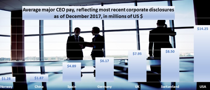 Average major CEO pay