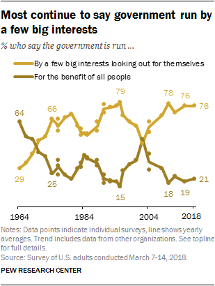Most Americans continue to say government is by a few big interests.