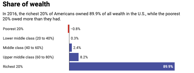Share of Wealth