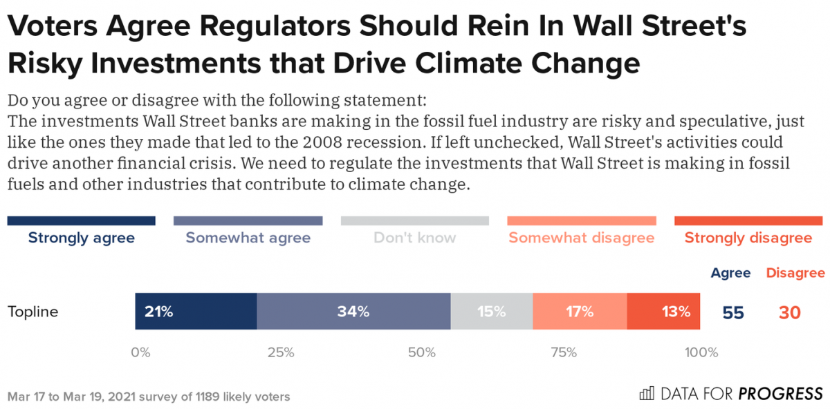 Voters Agree Regulators Should Rein In Wall Street's Risky Investments That Drive Climate Change