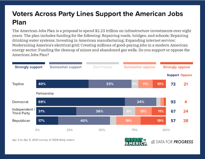 73% of US Voters—Including 57% of Republicans—Back Biden's $2.25 Trillion Infrastructure Plan: Poll
